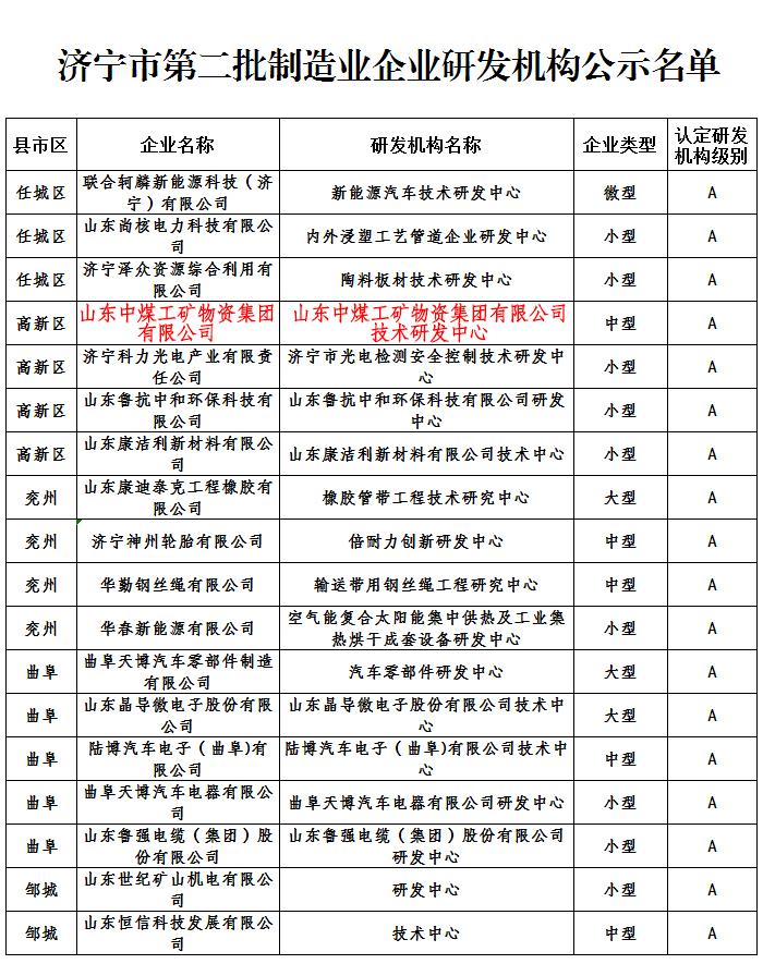 热烈祝贺中煤集团获批济宁市第二批制造业企业A级研发机构
